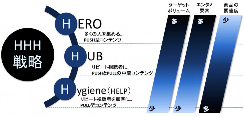 HHH戦略(スリーエイチ戦略)