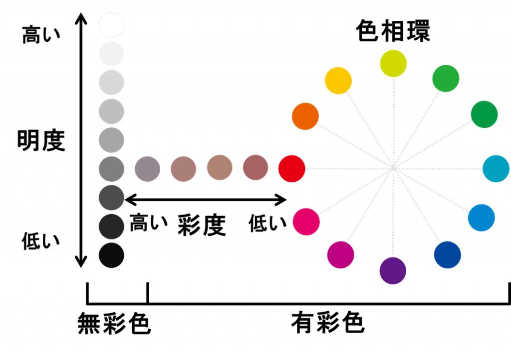 色の3構造